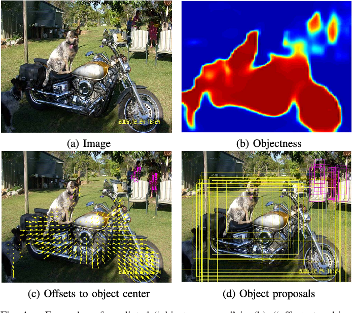 Figure 1 for Scale-aware Pixel-wise Object Proposal Networks