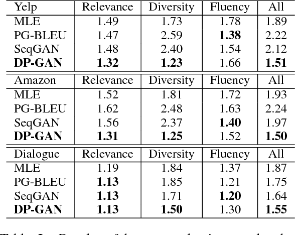 Figure 3 for DP-GAN: Diversity-Promoting Generative Adversarial Network for Generating Informative and Diversified Text