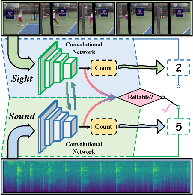 Figure 1 for Repetitive Activity Counting by Sight and Sound