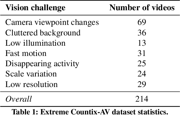 Figure 2 for Repetitive Activity Counting by Sight and Sound