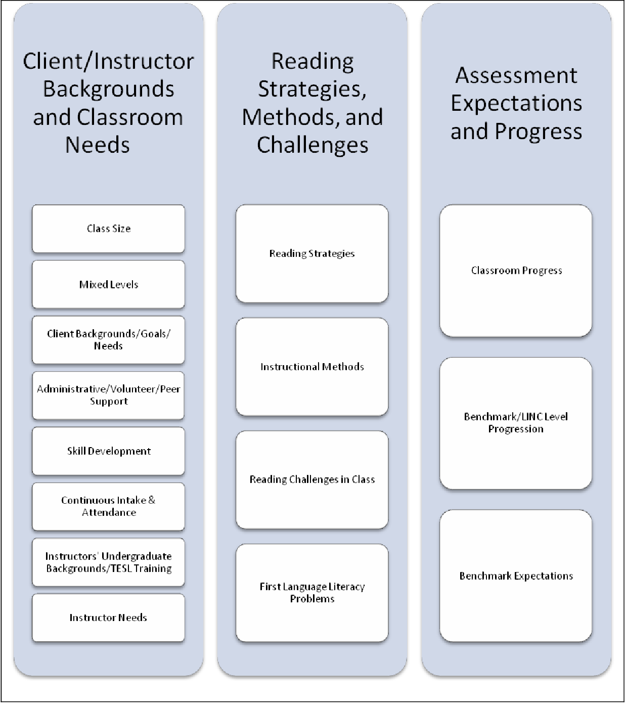 Figure 8 from Reading Instruction and Instructors' Perceptions of