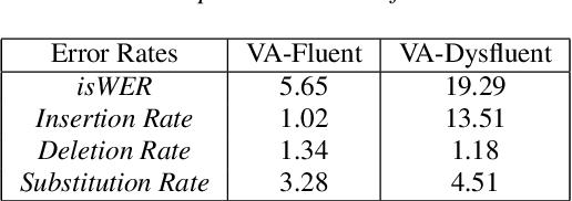 Figure 3 for Analysis and Tuning of a Voice Assistant System for Dysfluent Speech