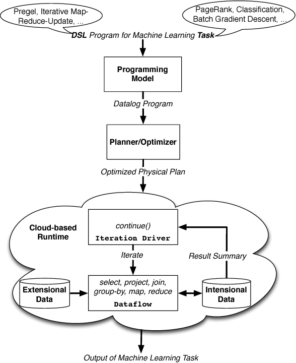 Figure 1 for Scaling Datalog for Machine Learning on Big Data