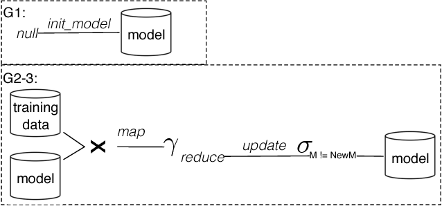Figure 3 for Scaling Datalog for Machine Learning on Big Data