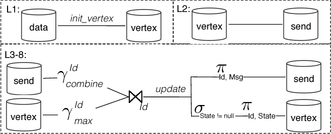 Figure 4 for Scaling Datalog for Machine Learning on Big Data