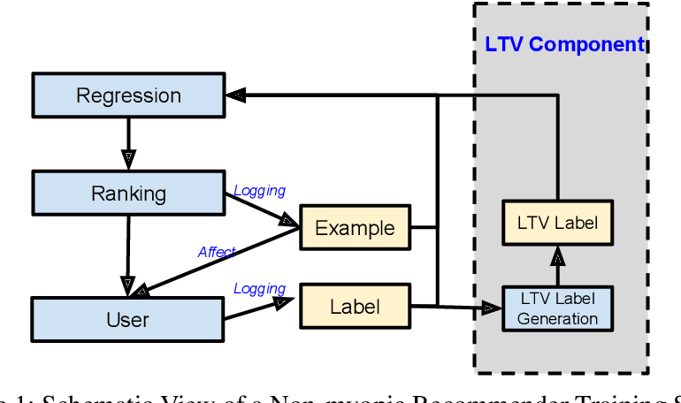 Figure 1 for Reinforcement Learning for Slate-based Recommender Systems: A Tractable Decomposition and Practical Methodology