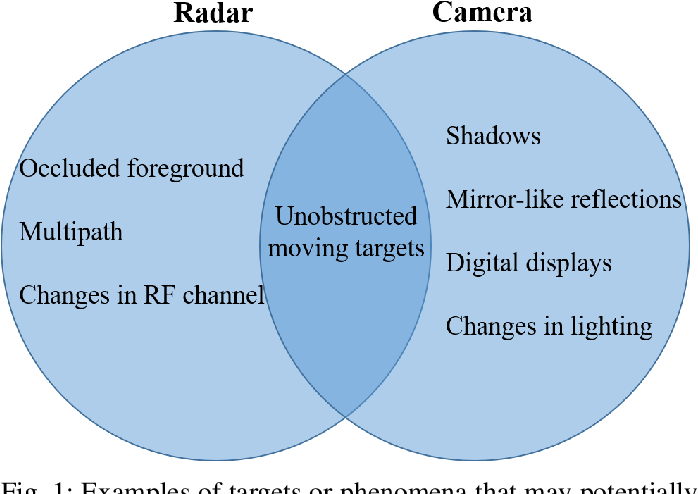 Figure 1 for Multimodal Unrolled Robust PCA for Background Foreground Separation