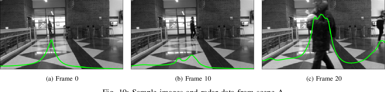 Figure 2 for Multimodal Unrolled Robust PCA for Background Foreground Separation