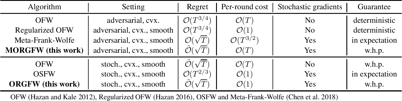 Figure 1 for Efficient Projection-Free Online Methods with Stochastic Recursive Gradient