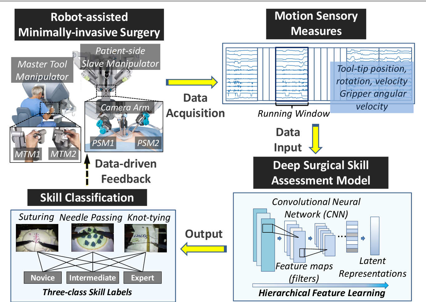 Figure 1 for Deep Learning with Convolutional Neural Network for Objective Skill Evaluation in Robot-assisted Surgery