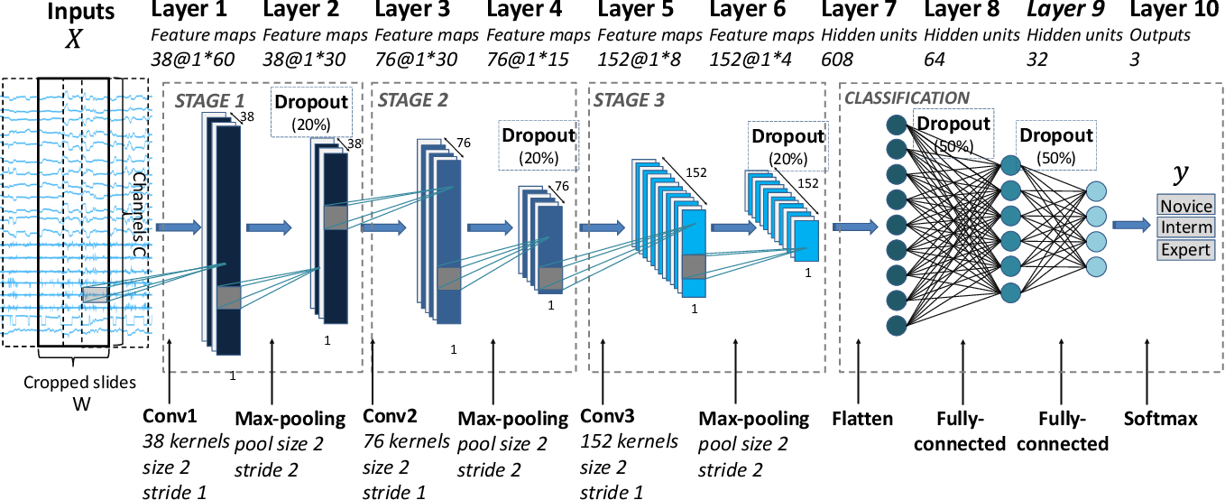 Figure 3 for Deep Learning with Convolutional Neural Network for Objective Skill Evaluation in Robot-assisted Surgery