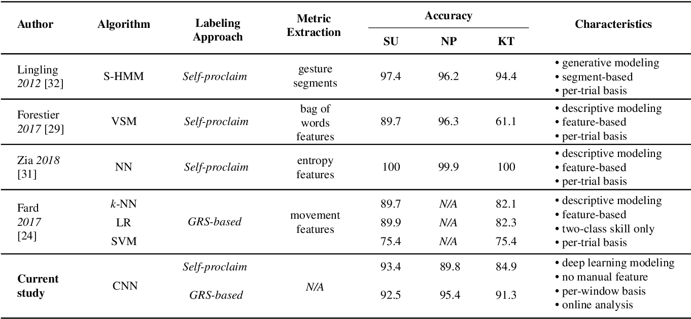 Figure 4 for Deep Learning with Convolutional Neural Network for Objective Skill Evaluation in Robot-assisted Surgery