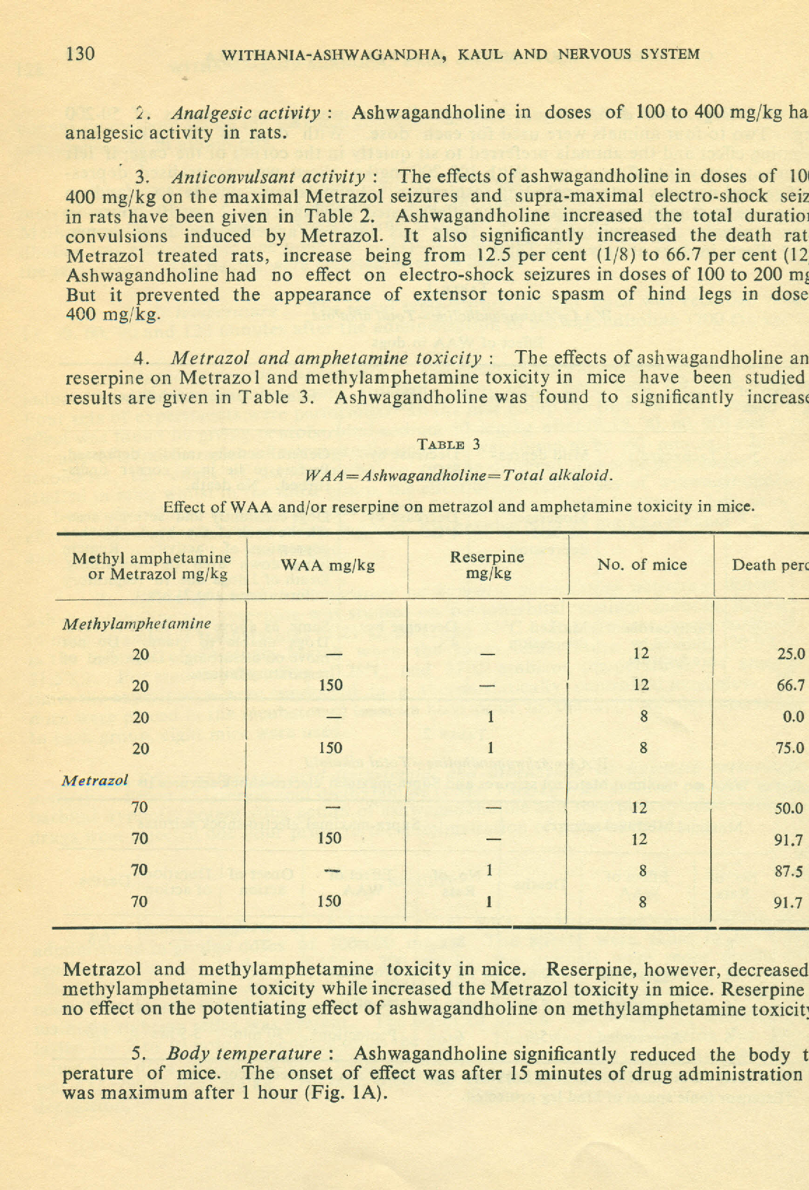 Table 3 from Studies on Withania-ashwagandha, Kaul  V  The