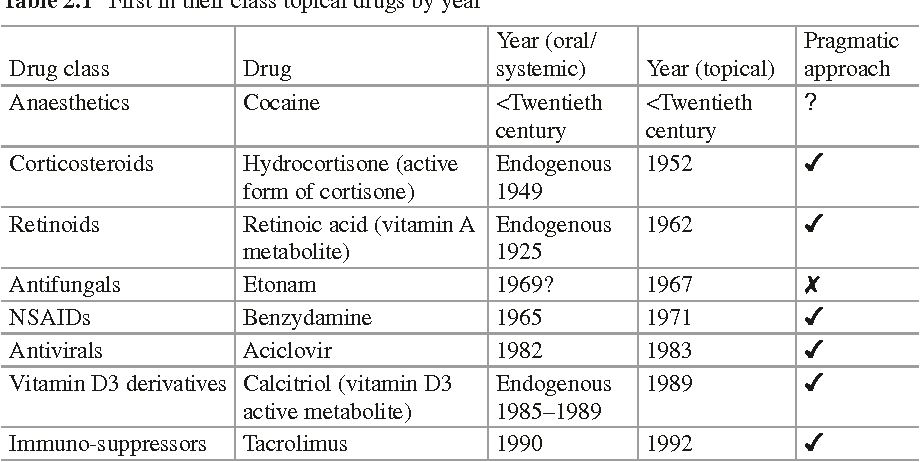 Choosing Topical Drug Candidate: Historical Overview