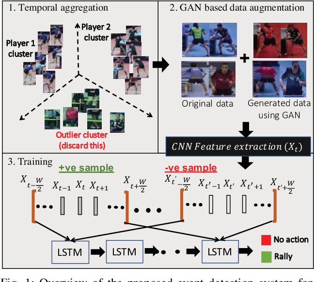 Figure 1 for Unsupervised Temporal Feature Aggregation for Event Detection in Unstructured Sports Videos