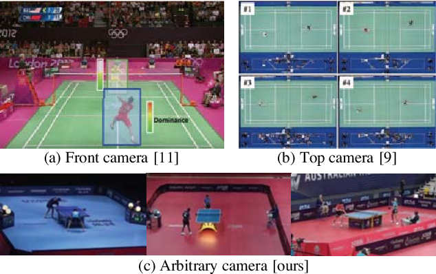 Figure 2 for Unsupervised Temporal Feature Aggregation for Event Detection in Unstructured Sports Videos