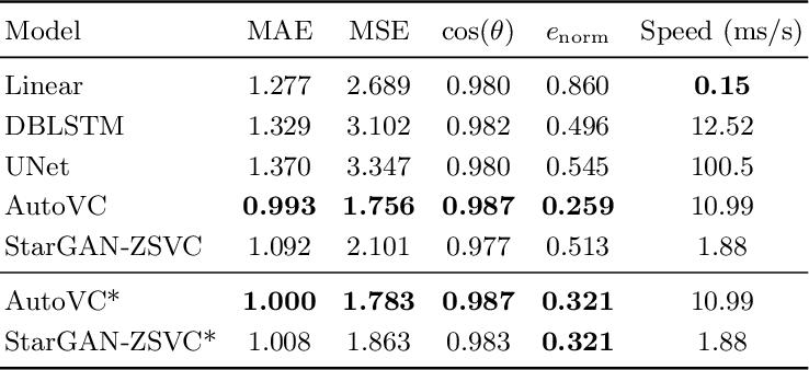 Figure 2 for StarGAN-ZSVC: Towards Zero-Shot Voice Conversion in Low-Resource Contexts