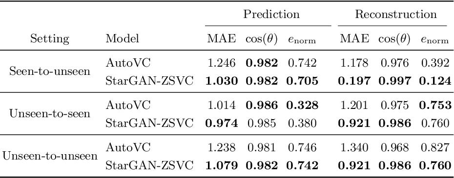 Figure 4 for StarGAN-ZSVC: Towards Zero-Shot Voice Conversion in Low-Resource Contexts