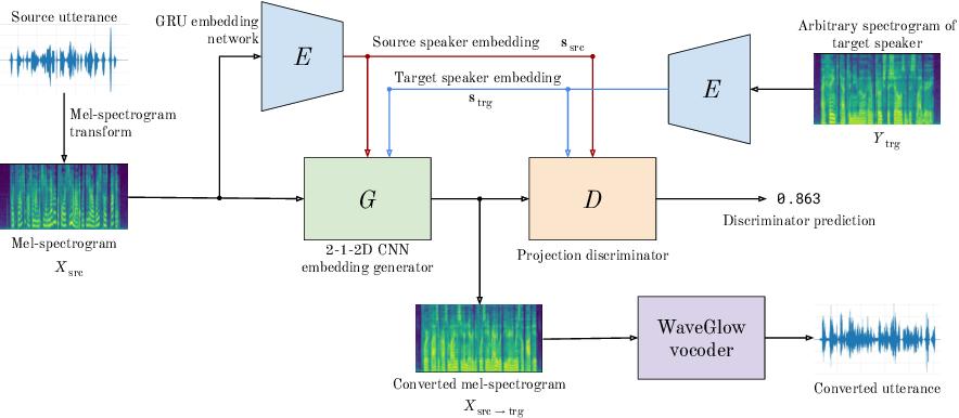 Figure 1 for StarGAN-ZSVC: Towards Zero-Shot Voice Conversion in Low-Resource Contexts