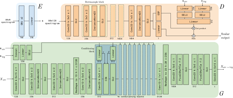 Figure 3 for StarGAN-ZSVC: Towards Zero-Shot Voice Conversion in Low-Resource Contexts