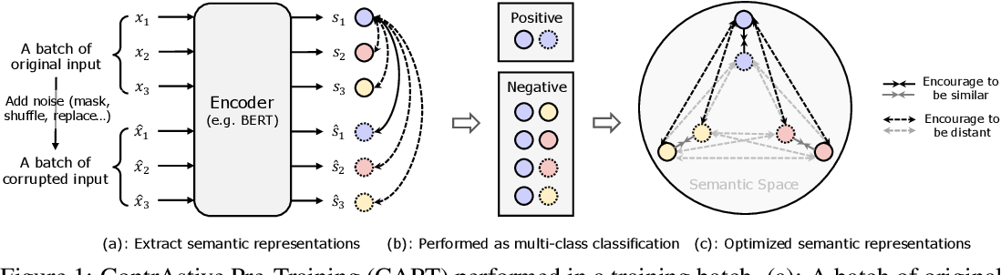 Figure 1 for CAPT: Contrastive Pre-Training for Learning Denoised Sequence Representations