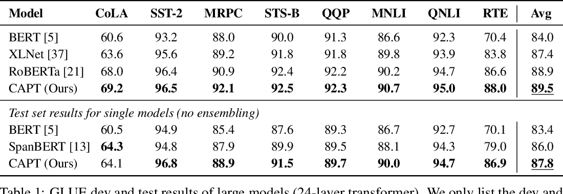 Figure 2 for CAPT: Contrastive Pre-Training for Learning Denoised Sequence Representations