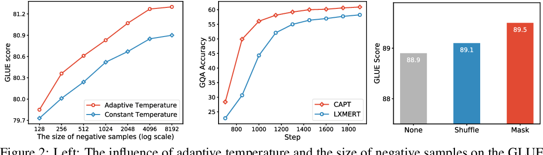 Figure 4 for CAPT: Contrastive Pre-Training for Learning Denoised Sequence Representations
