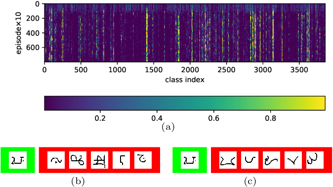 Figure 3 for Confusable Learning for Large-class Few-Shot Classification