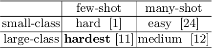 Figure 1 for Confusable Learning for Large-class Few-Shot Classification