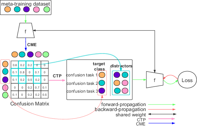 Figure 2 for Confusable Learning for Large-class Few-Shot Classification
