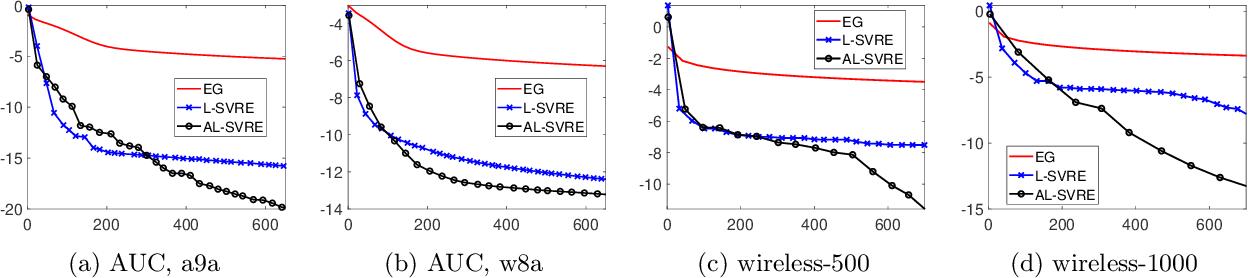 Figure 2 for Near Optimal Stochastic Algorithms for Finite-Sum Unbalanced Convex-Concave Minimax Optimization