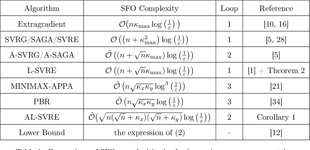 Figure 1 for Near Optimal Stochastic Algorithms for Finite-Sum Unbalanced Convex-Concave Minimax Optimization