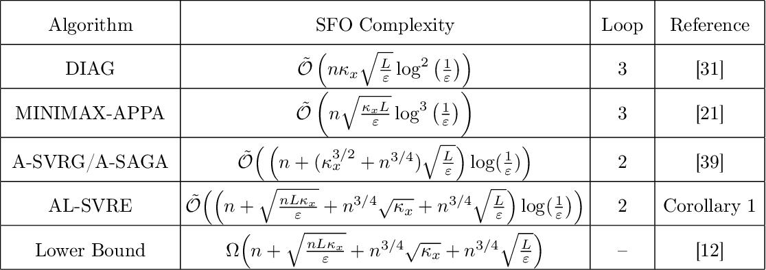 Figure 3 for Near Optimal Stochastic Algorithms for Finite-Sum Unbalanced Convex-Concave Minimax Optimization