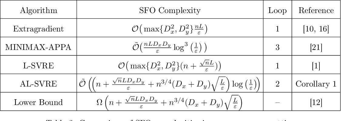 Figure 4 for Near Optimal Stochastic Algorithms for Finite-Sum Unbalanced Convex-Concave Minimax Optimization