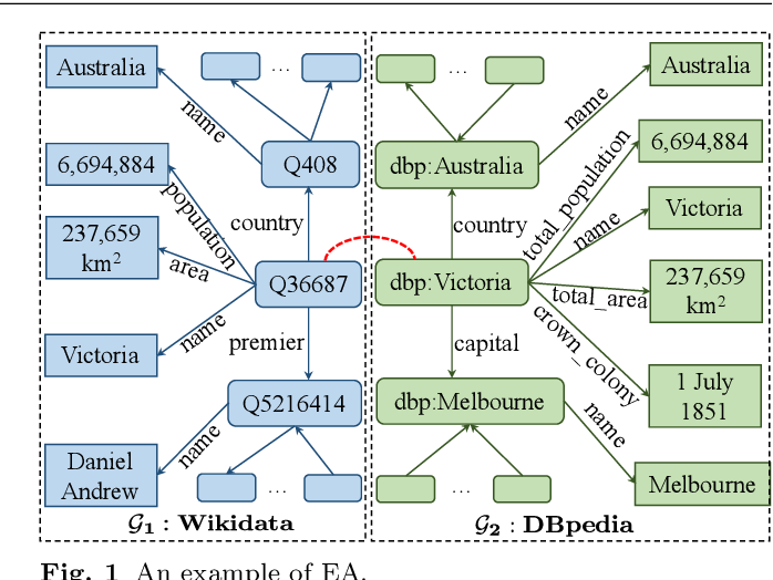 Figure 1 for A Comprehensive Survey on Knowledge Graph Entity Alignment via Representation Learning