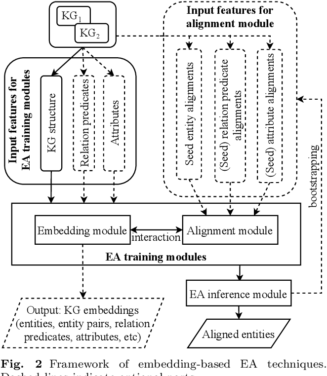 Figure 3 for A Comprehensive Survey on Knowledge Graph Entity Alignment via Representation Learning