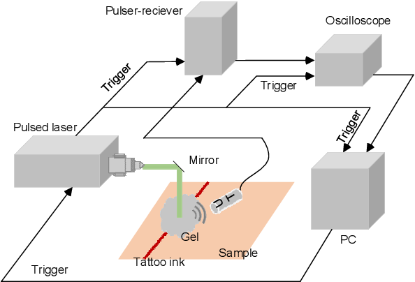 Figure 3 for Photoacoustic-monitored laser treatment for tattoo removal: a feasibility study
