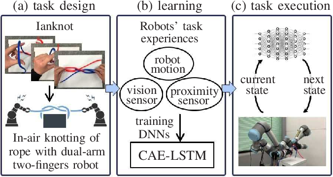 Figure 1 for In-air Knotting of Rope using Dual-Arm Robot based on Deep Learning