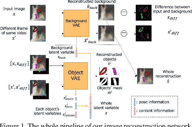 Figure 1 for Efficient training for future video generation based on hierarchical disentangled representation of latent variables