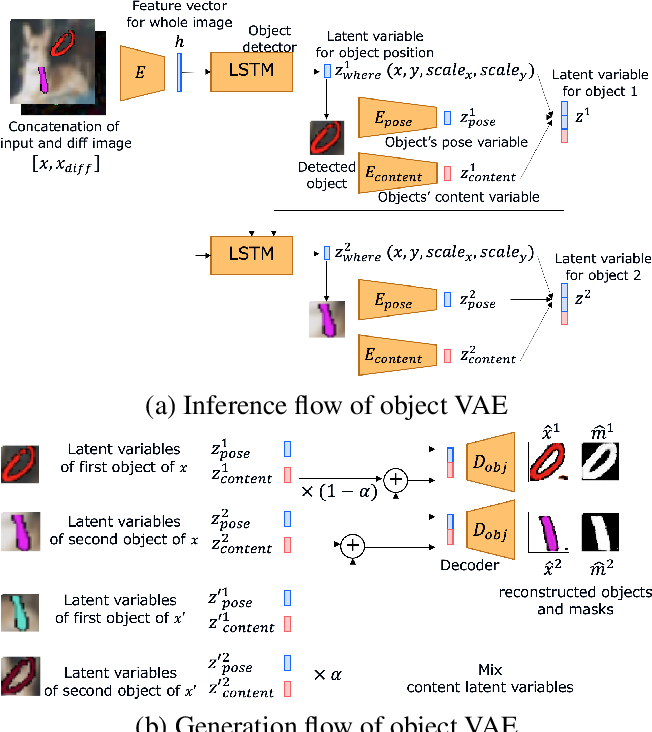 Figure 2 for Efficient training for future video generation based on hierarchical disentangled representation of latent variables