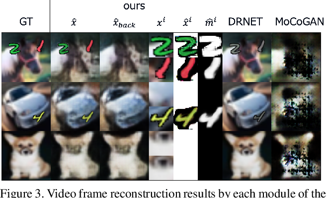 Figure 3 for Efficient training for future video generation based on hierarchical disentangled representation of latent variables