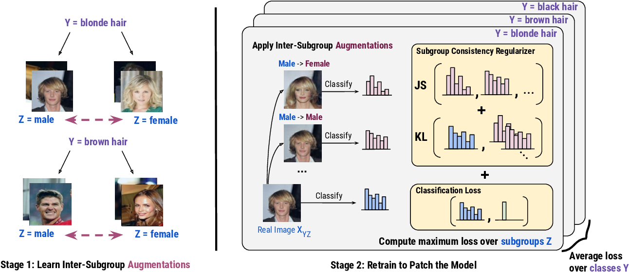 Figure 3 for Model Patching: Closing the Subgroup Performance Gap with Data Augmentation