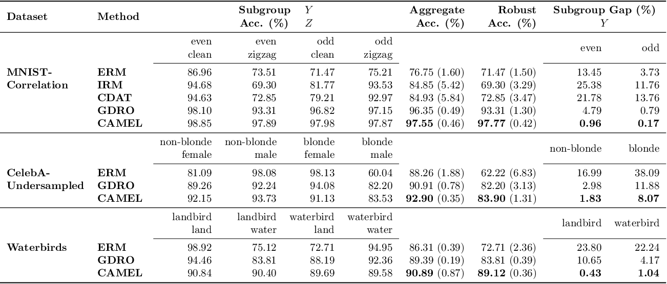 Figure 4 for Model Patching: Closing the Subgroup Performance Gap with Data Augmentation