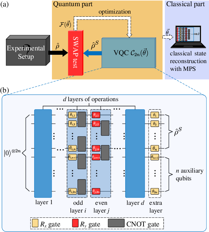 Figure 1 for Variational Quantum Circuits for Quantum State Tomography
