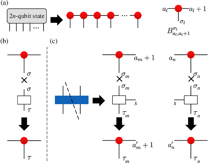 Figure 2 for Variational Quantum Circuits for Quantum State Tomography