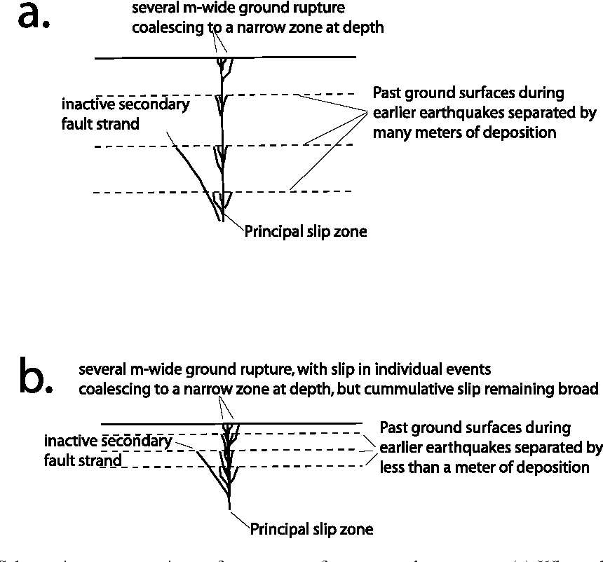 PDF] High localization of primary slip zones in large earthquakes