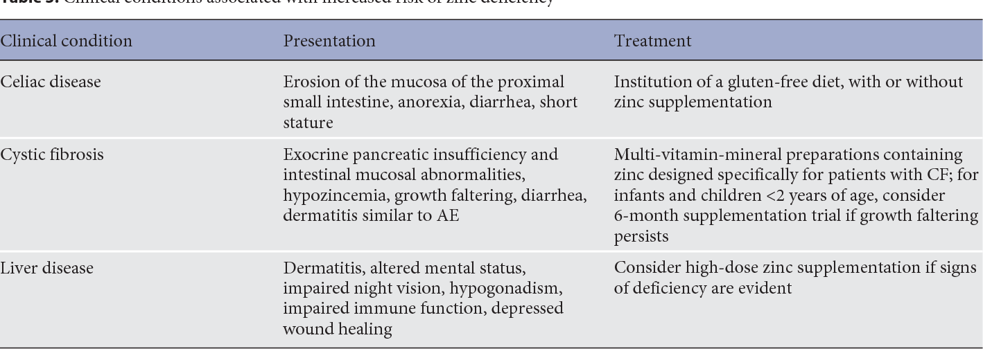The Nonspecific Signs And Symptoms Of Zinc Deficiency And The