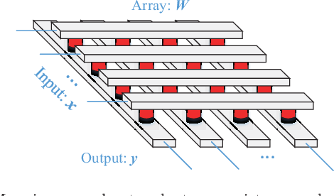 Figure 2 for Classification Accuracy Improvement for Neuromorphic Computing Systems with One-level Precision Synapses