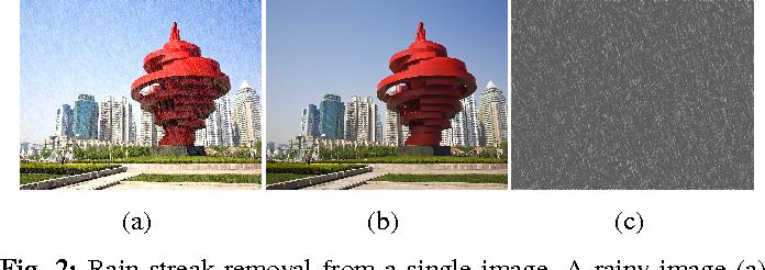 Figure 3 for Image De-raining Using a Conditional Generative Adversarial Network