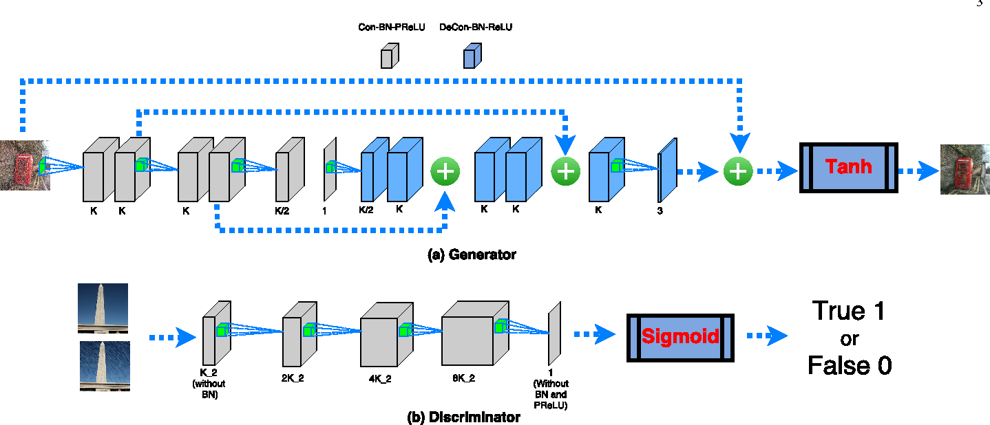 Figure 4 for Image De-raining Using a Conditional Generative Adversarial Network